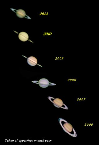Six Years of Saturn at Opposition