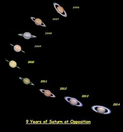 Nine Yrs of Saturn at Opposition