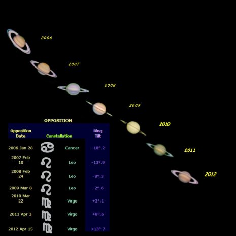 Seven Years of Saturn at Opposition