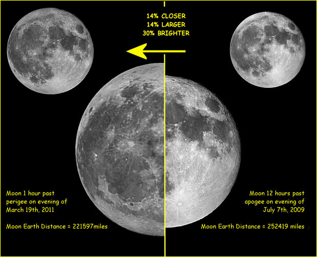 Comparison of March 19th, 2011 (so called) SuperMoon (Perigee) with July 2009 full moon at apogee.