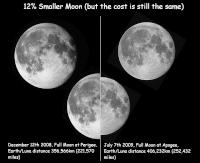 Good demonstration of Keplars First Law (The Law of Elipses).  The Moon orbits Earth in an Eliptical orbit, and so sometimes is closer (hence bigger) and sometimes further  (hence smaller) from us.  Pictures taken on suitable Full Moon dates at Apogee (furthest) and Perigee (Closest) on July 7th, 2009 and December 12th, 2008, respectively.  I personally was very doubtful that a significant differance would be noticed, but I was very wrong.  The diameter has shrunk by 12% and the area by 24% going from Perigee to Apogee.  Taken using a Orion Starshoot CCD camera on an Orion ST80 (operating at F25, I will explain that to anyone who asks).  The camera/scope set-up was designed to be identical for both images to faithfully display the size difference.  Can I be a Loony now?